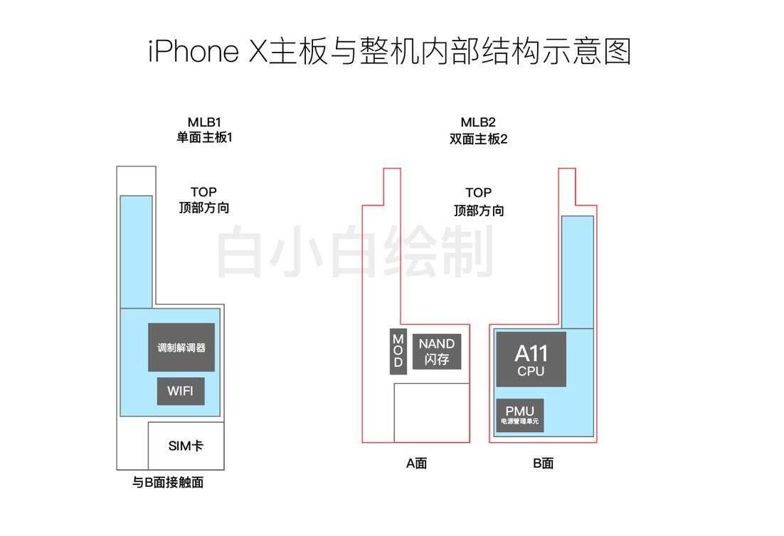 iphone 8 doua baterii