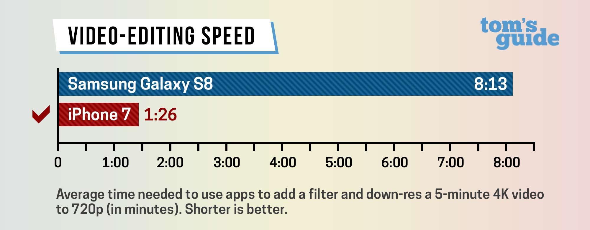 Samsung Galaxy S8 vs iPhone 7 Plus performante 5