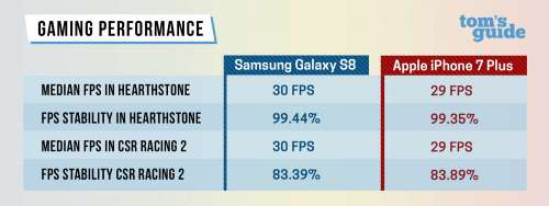 Samsung Galaxy S8 vs iPhone 7 Plus performante 3