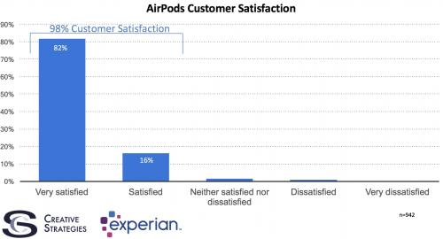 airpod satisfactie consumatori