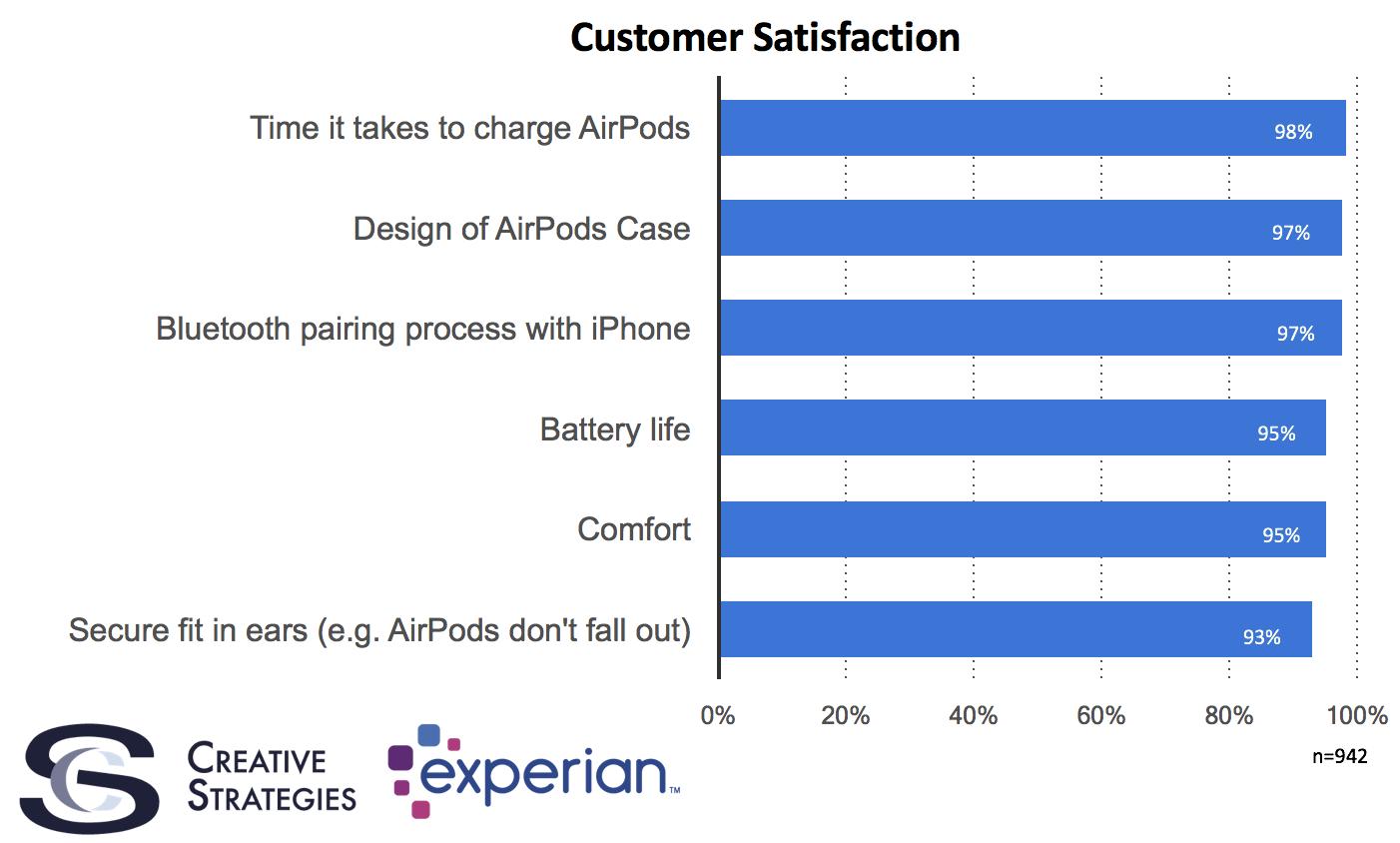 airpods satisfactie mare consumatori