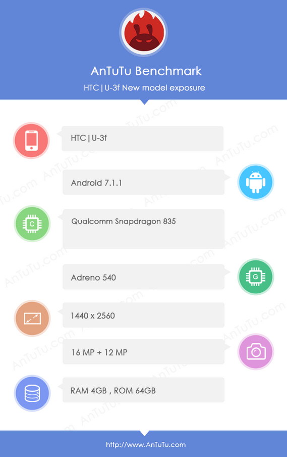 htc u 11 specificatii tehnice