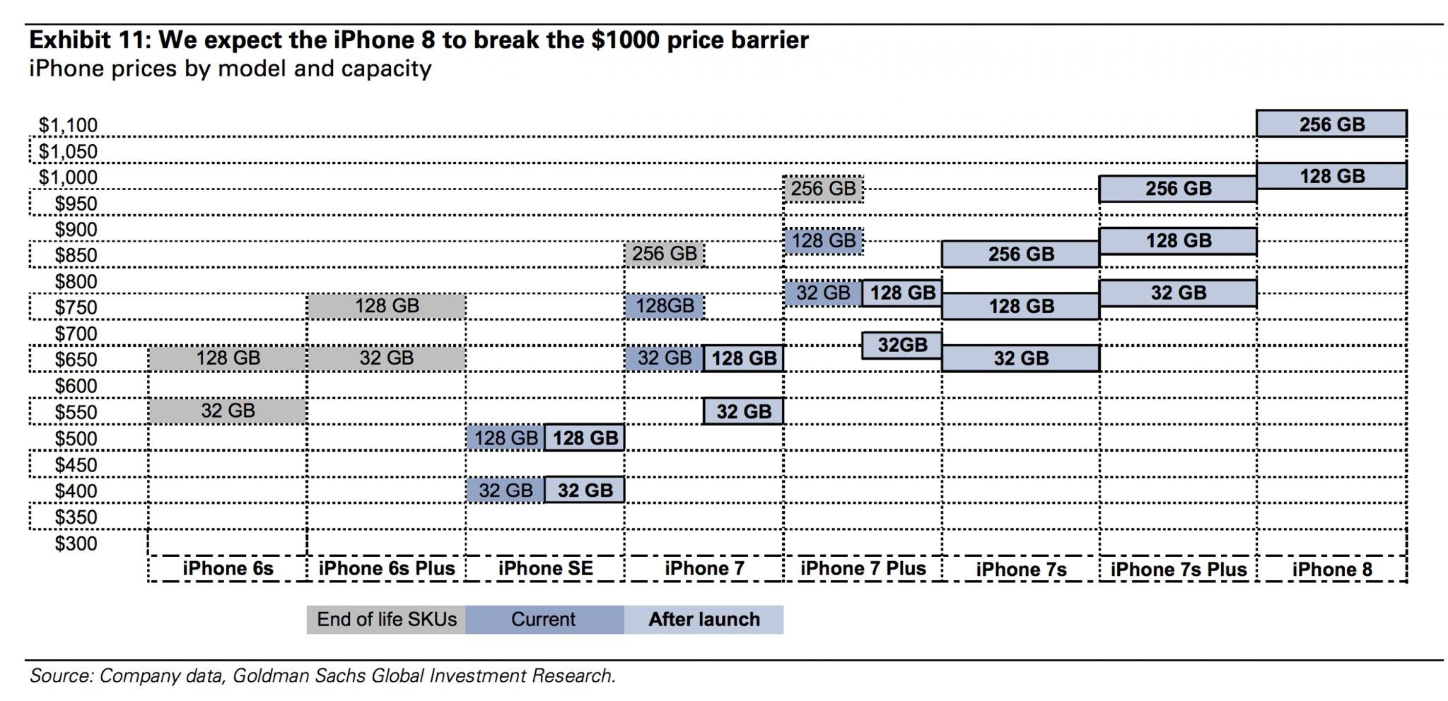 iPhone 8 preturi mari