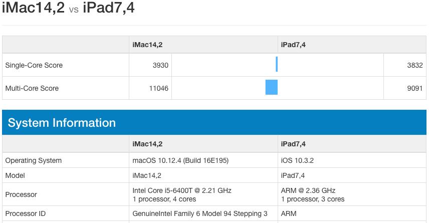 A10X Fusion Intel i5 6400T