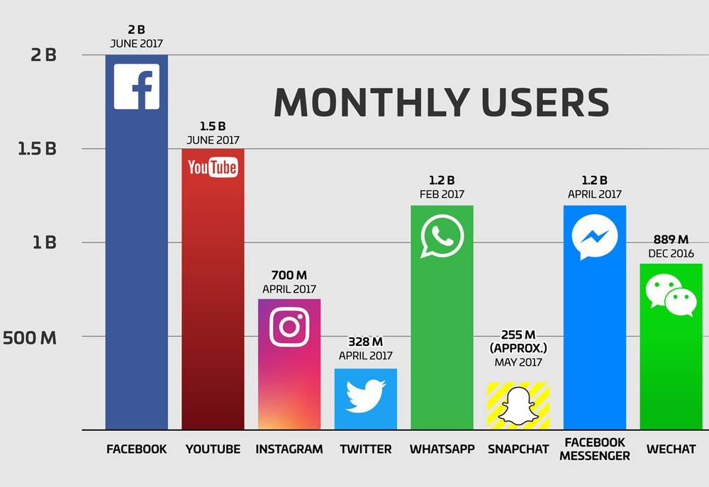Facebook 2 miliarde utilizatori