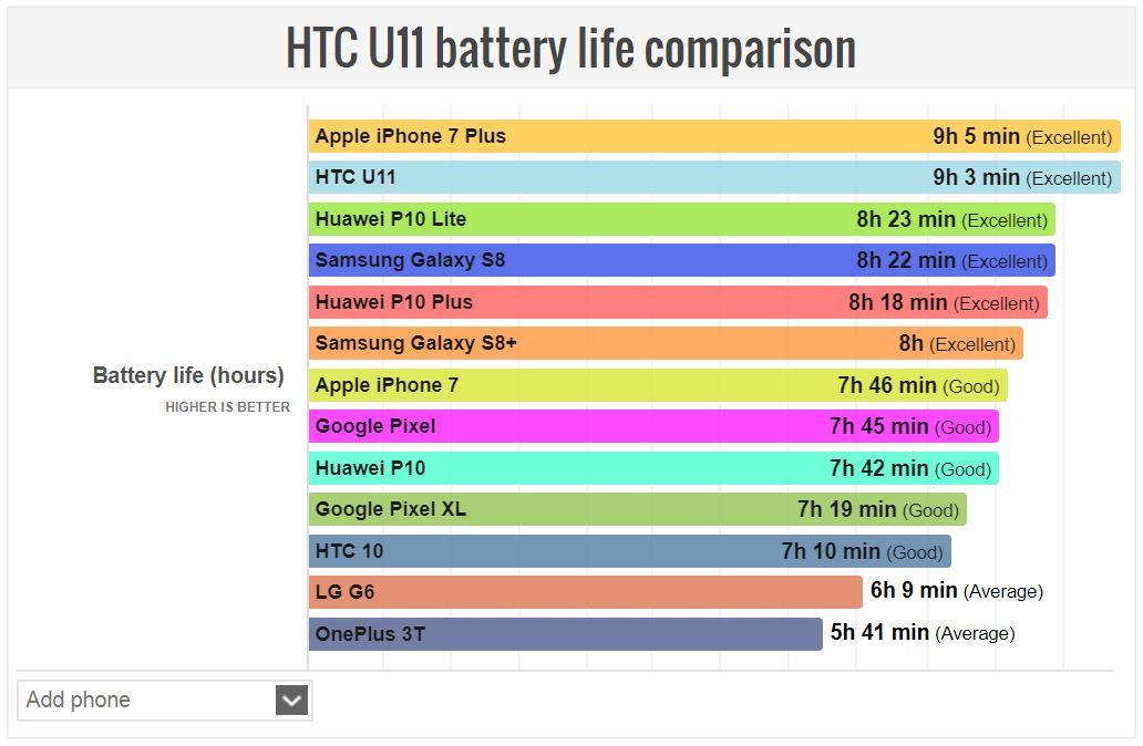 HTC U11 autonomie baterie