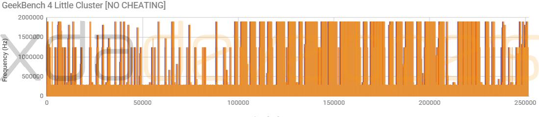 OnePlus 5 triseaza performante