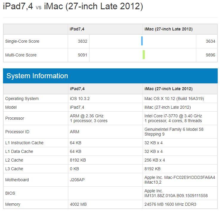 iPad Pro 10.5 inch performante iMac