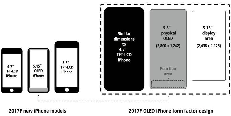 iPhone 8 rezolutie ecran 5.8 inch 1