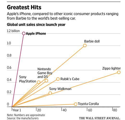 iPhone succes vanzari istorie