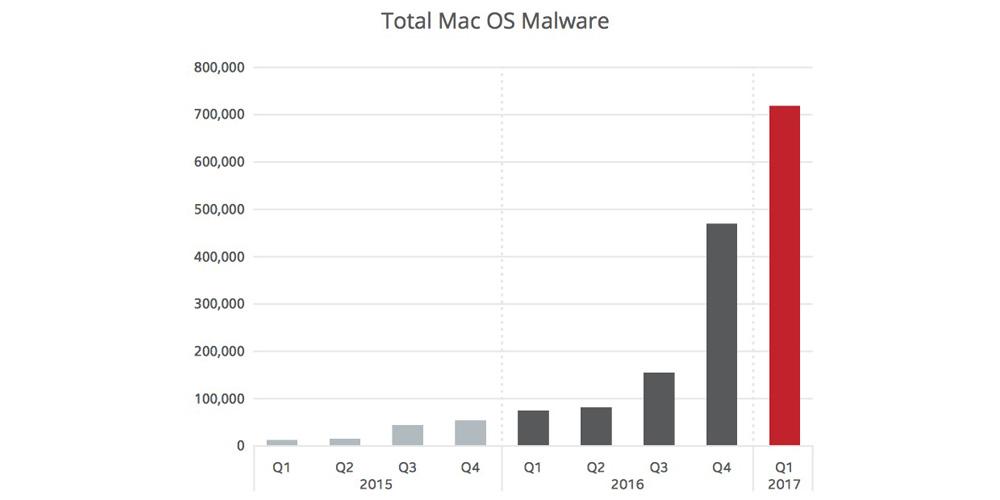 malware mac 2017