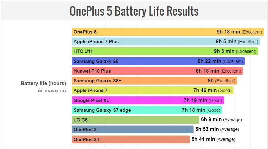 OnePlus 5 autonomie baterie iphone 7
