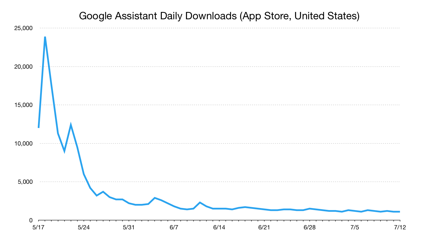 google assistant succes iphone