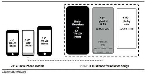 iPhone 8 Rezolutia Ecranului Confirmata Oficial