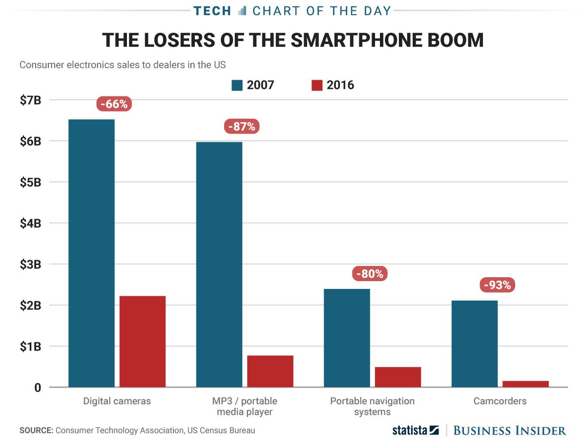 iPhone pierzatori industrie