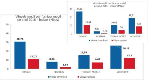 orange vodafone digi mobil telekom internet mobil indoor