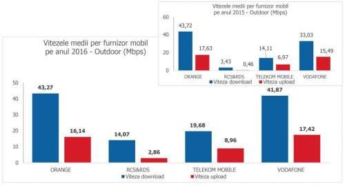 orange vodafone digi mobil telekom internet mobil outdoor