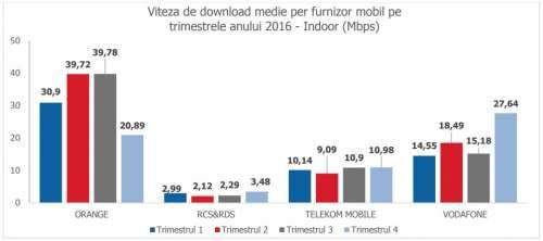 orange vodafone digi mobil telekom viteze medii internet mobil