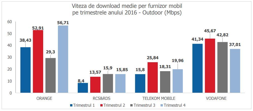 orange vodafone digi mobil telekom viteze medii internet mobil outdoor