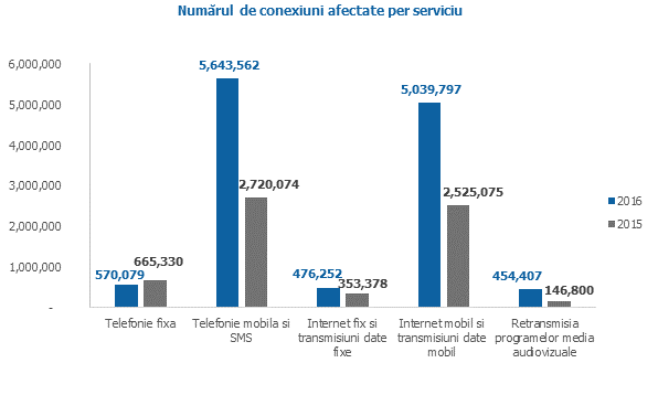 romania incidente securitate