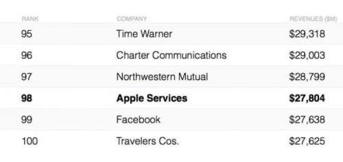 Apple Divizia Multi Bani Facebook