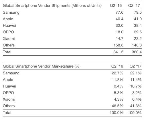 Huawei Apple Vanzarile Smartphone