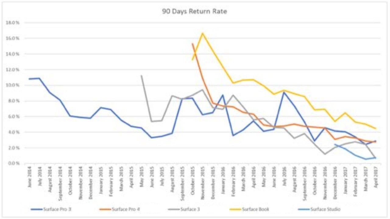Microsoft rata returnare produse