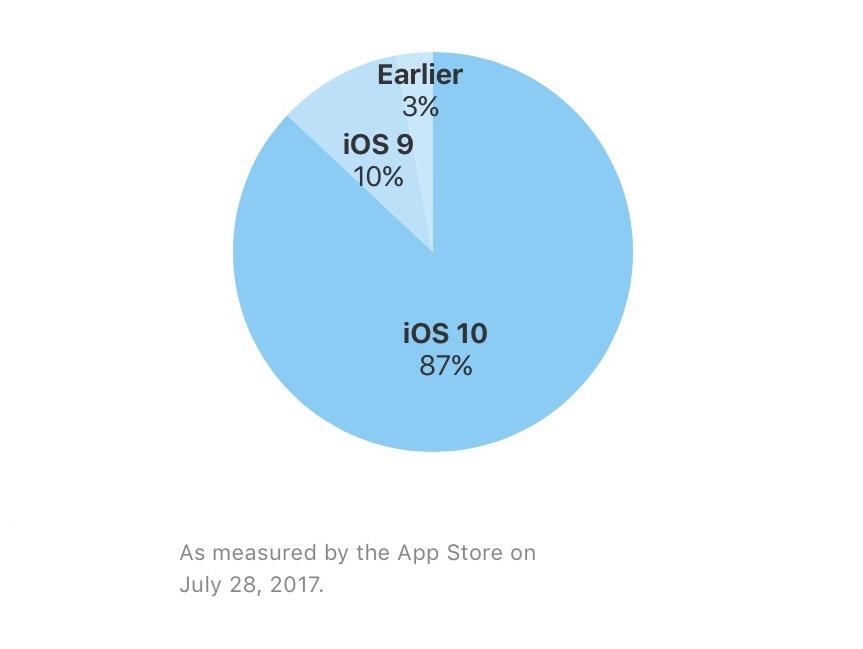 iOS 10 rata adoptie august 2017