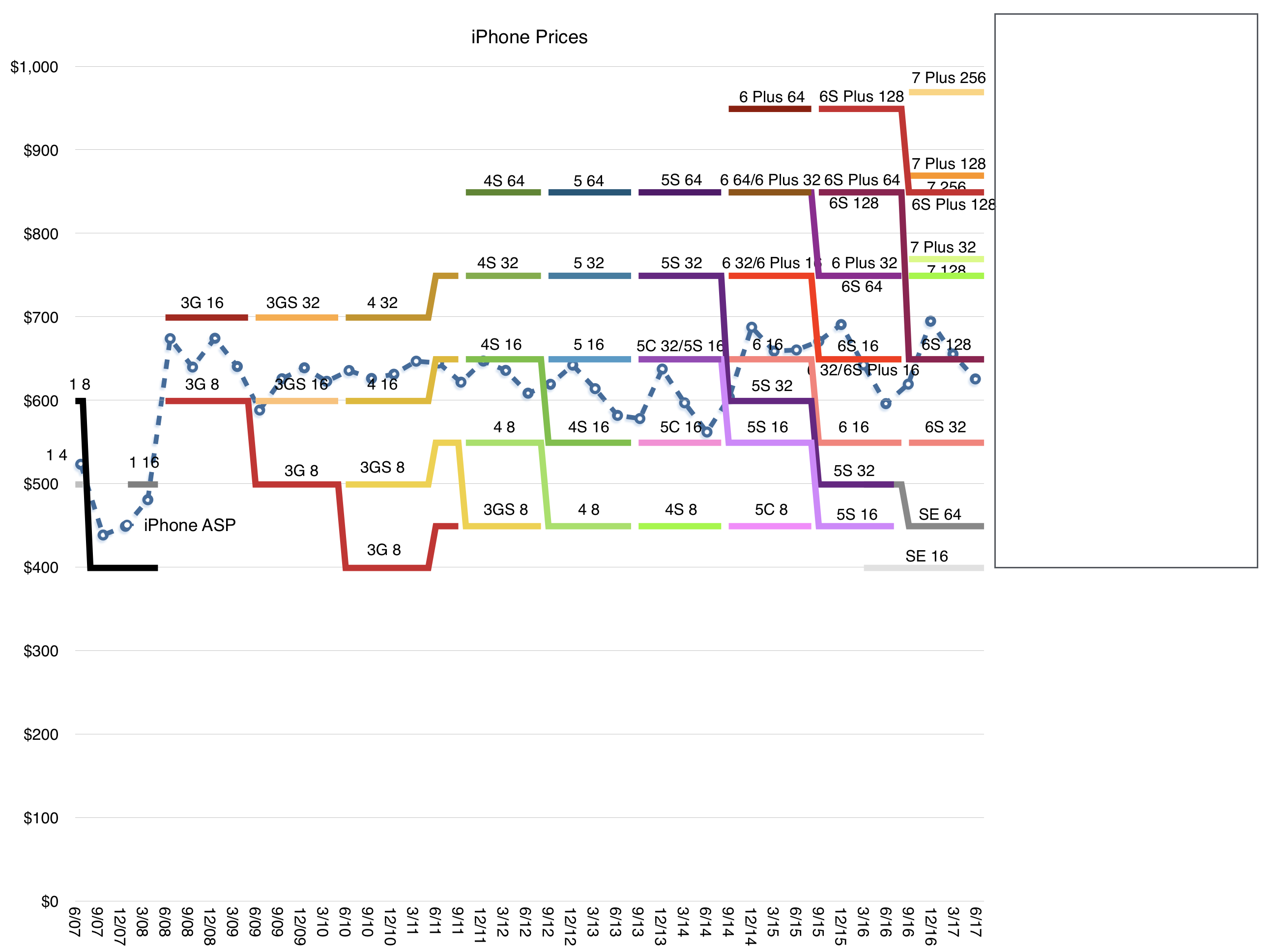 iPhone 8 analist roman pret