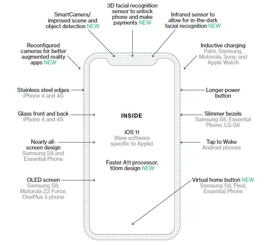 iPhone 8 noutatile premiera