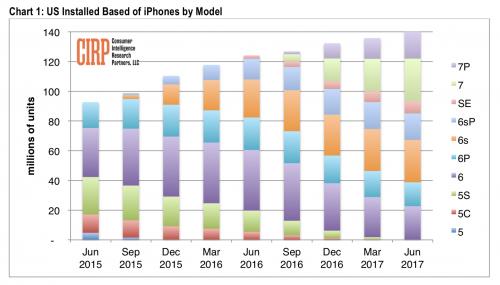 iphone modele utilizare sua