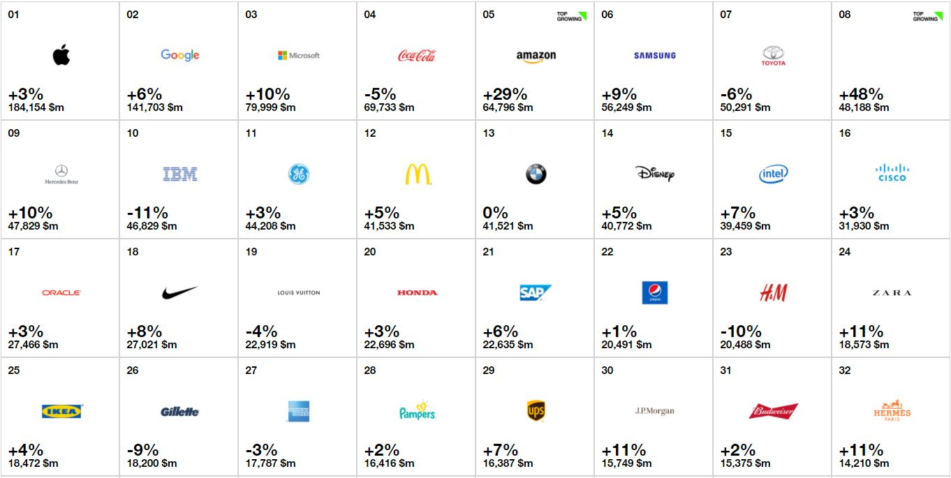 Apple valoros brand 2017