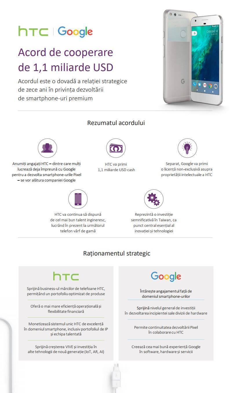 Google Licentiaza Brevete HTC Angajati