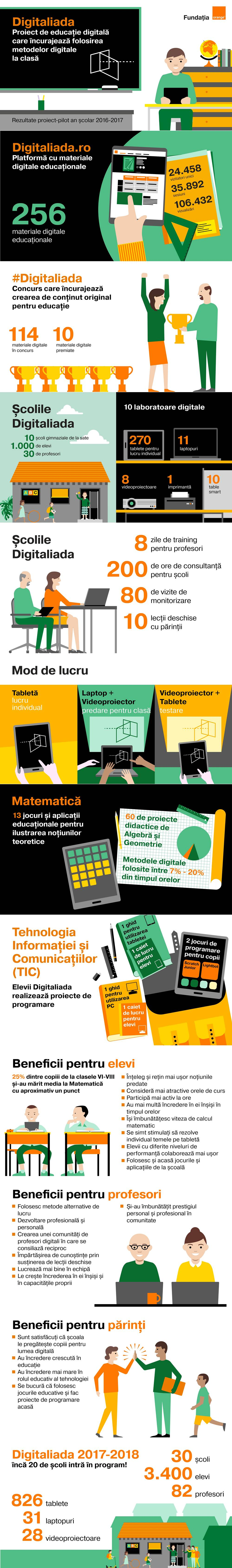 Orange Digitaliada scoli