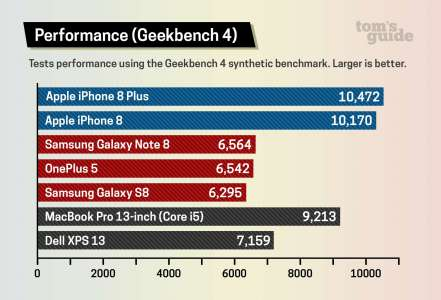 iPhone 8 UMILESTE Galaxy S8, Note 8 Performante 1