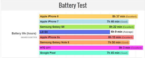 iPhone 8 autonomia baterie Android