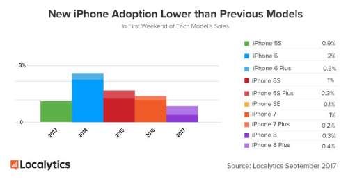 iPhone 8 vanzari Apple