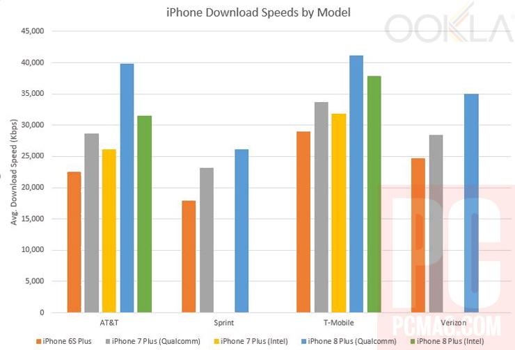 iPhone 8 viteze internet
