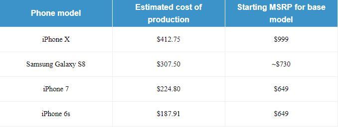 iPhone X Costul Productie Apple 1