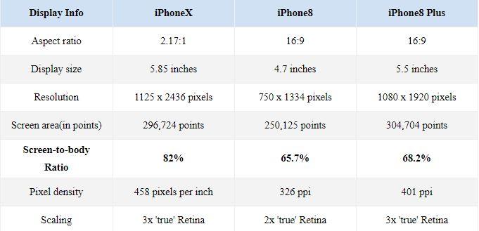iPhone X Ecran mai MIC iPhone 8 Plus