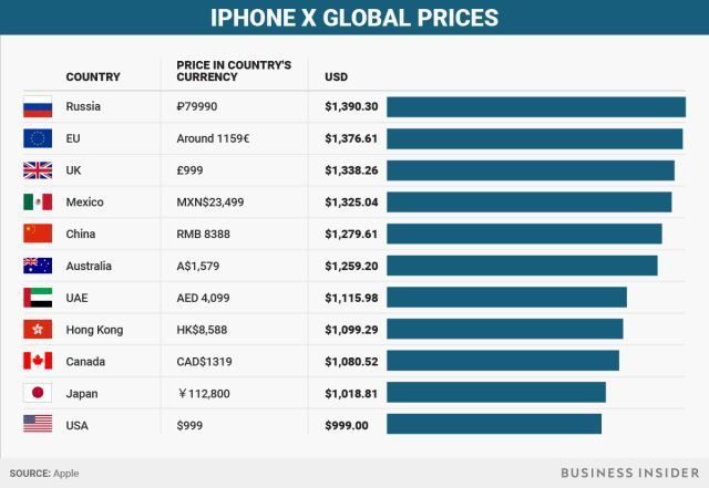 iPhone X Preturile Globale scump