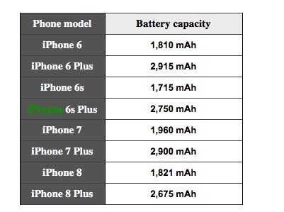 iPhone X iPhone 8 Istoria Baterii iPhone