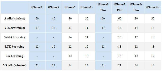 iPhone X iPhone 8 autonomie baterie