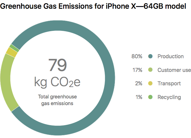 iPhone X polueaza