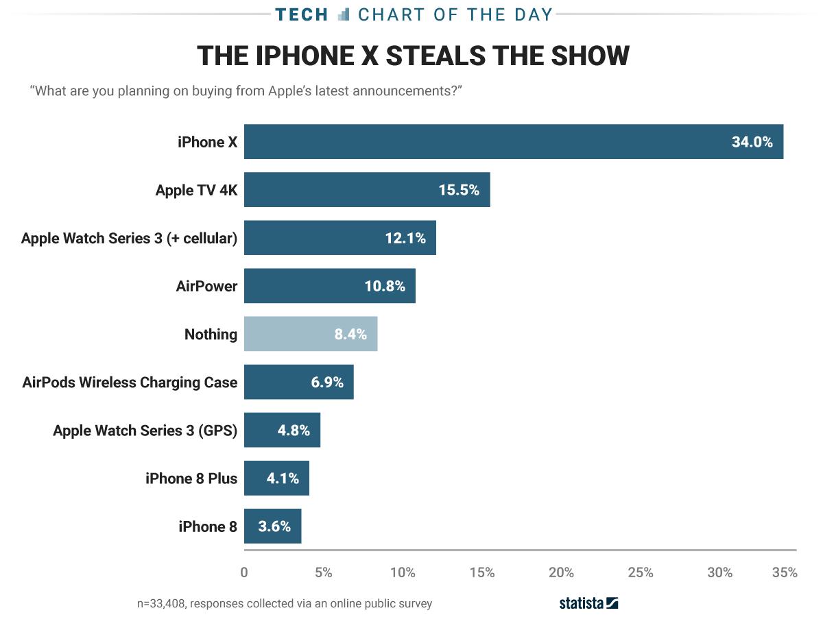iPhone X popular iPhone 8