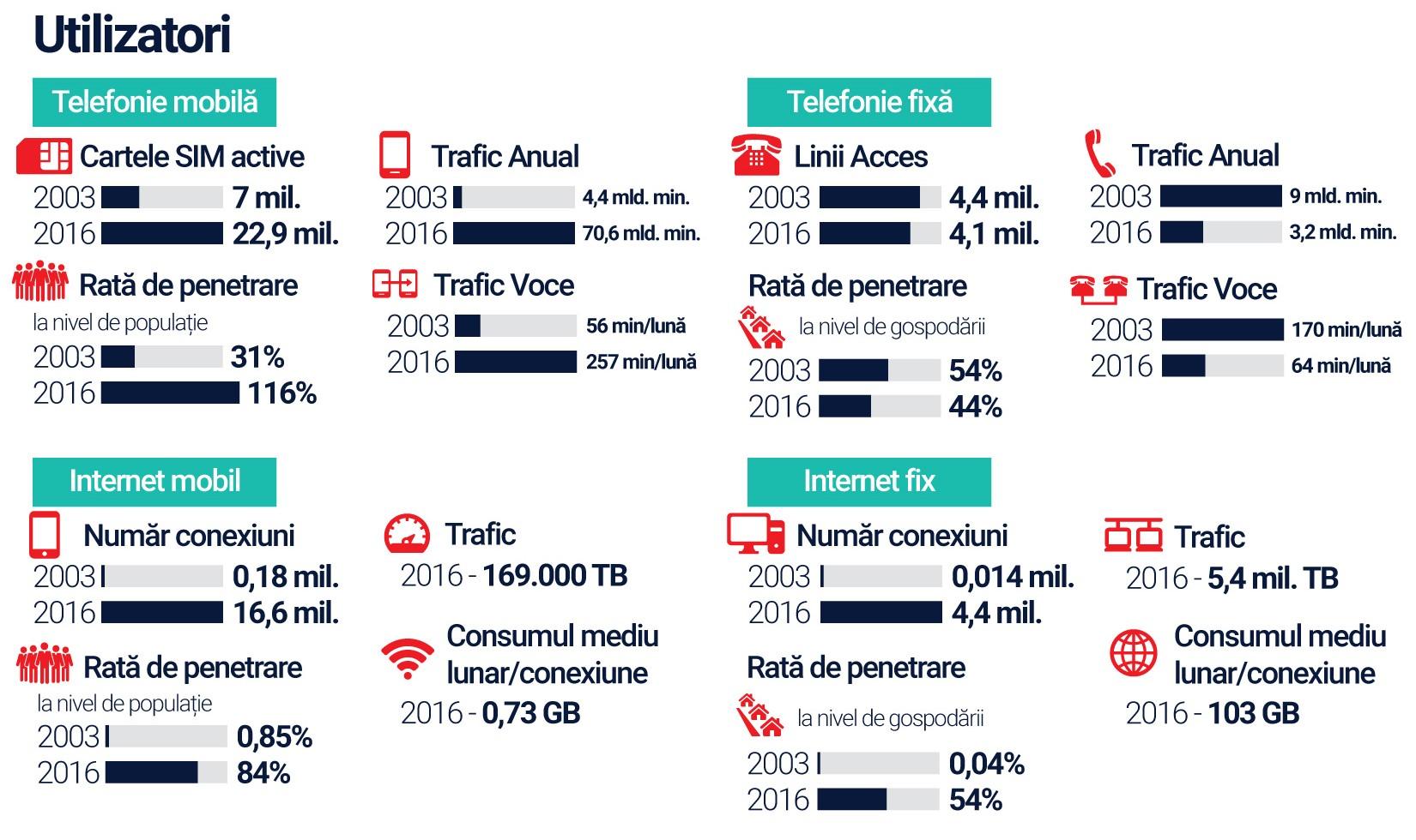 15 ani Telefonie Internet Romania