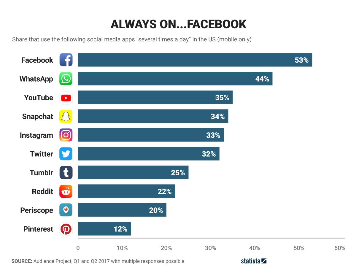 Facebook WhatsApp YouTube aplicatii populare