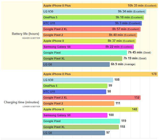 Google Pixel 2 autonomia bateriei