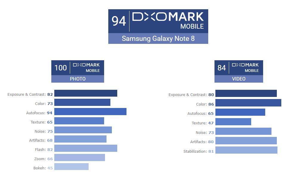 Samsung Galaxy Note 8 Camera iPhone 8 Plus 1