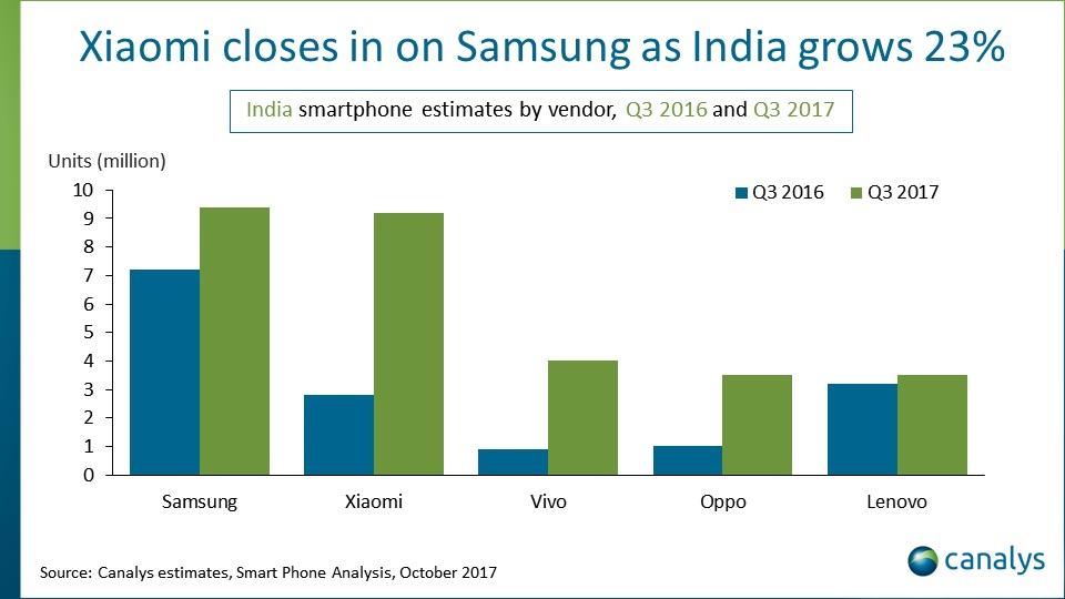 Smartphone vanzari India
